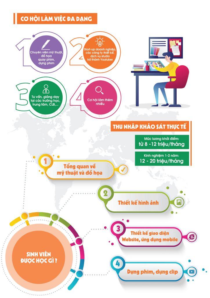 Những điều cần biết về Ngành Thiết kế đồ họa - Cao đẳng Kỹ Thuật - Công nghệ Bách Khoa (CTECH)